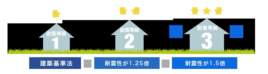 地震に強い家づくりなら「耐震等級3」を基準に