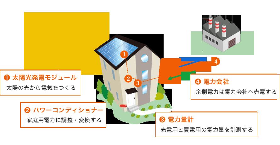 太陽光発電の仕組みとメリット